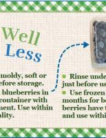 Store Well Waste Less