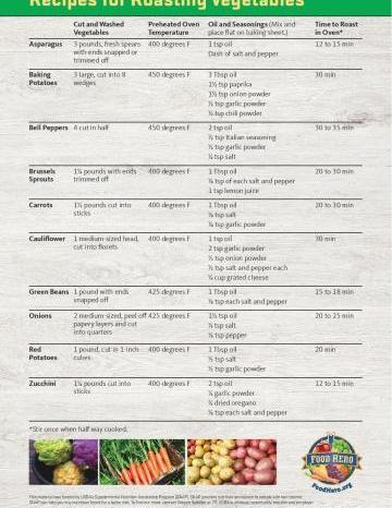Roasting Vegetables Cheat Sheet