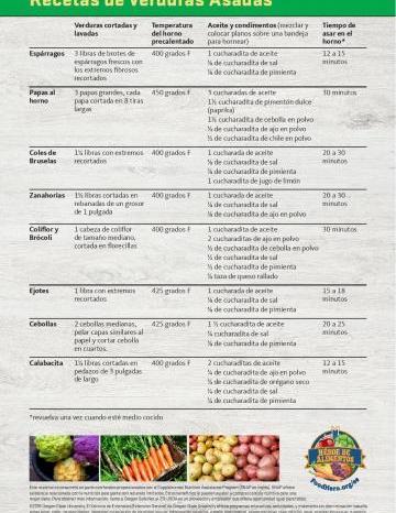 Recetas de Verduras Asadas